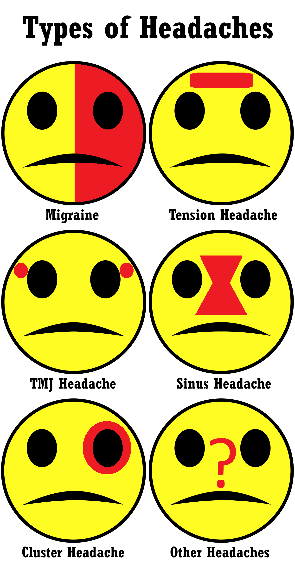 types of headaches chart: migraine, tension headache, tmj headache, sinus headache, cluster headache, other headaches